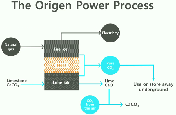 Origen Power Process
