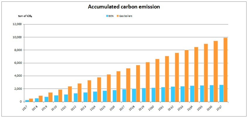 Accumulated Carbon Emissions
