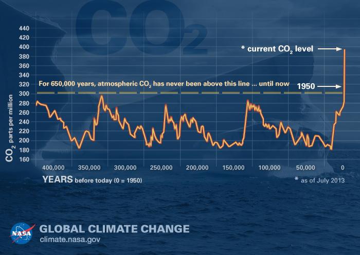 CO2 ppm